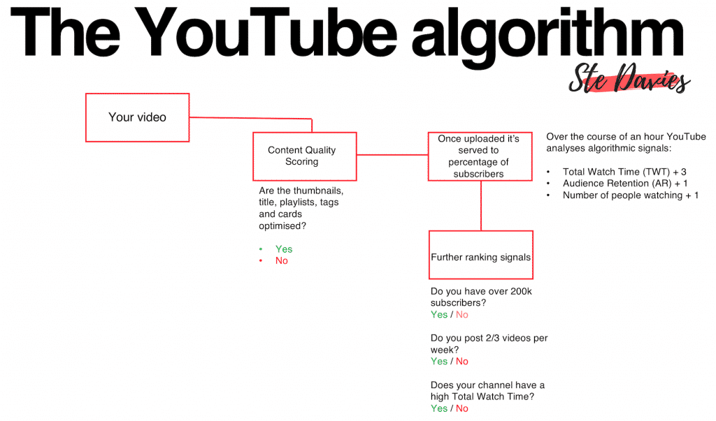 youtube search trends