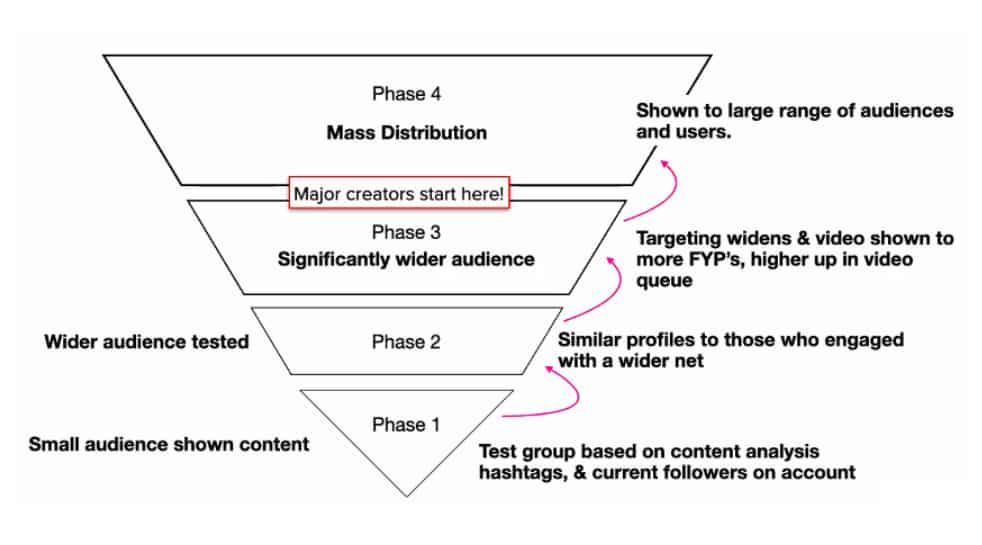 Four Major Phases Of The TikTok Algorithm