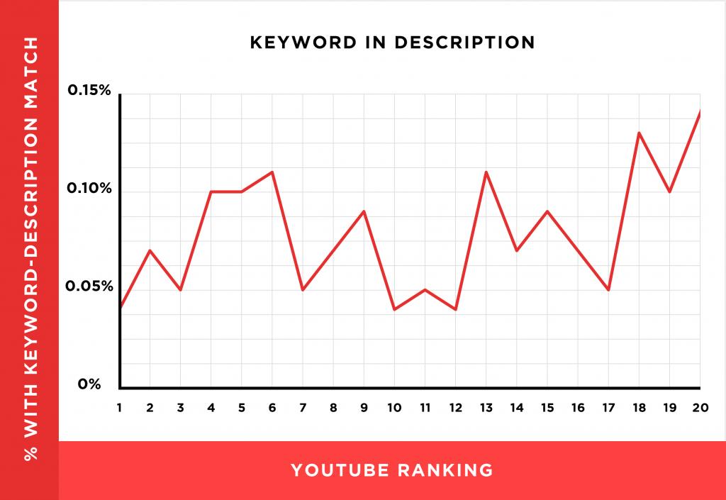 keyword in description chart