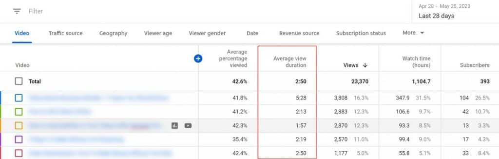 What Is Average View Duration YouTube