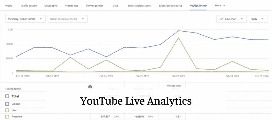 youtube analytics dashboard